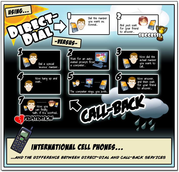 call-back vs direct-dial infographic